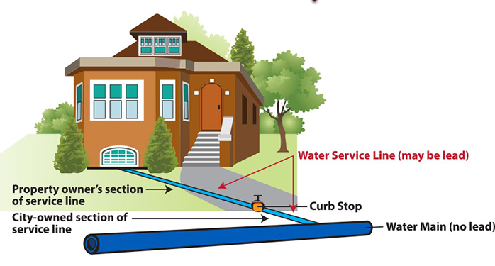 Lead In Service Lines And Home Plumbing Is A Pervasive Problem Until The Passage Of The Sdwa Service Lines Were Typically Made Of Lead