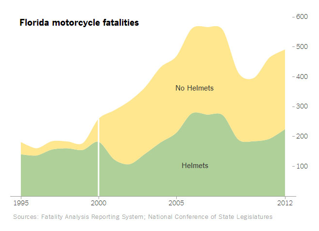 Weaker Helmet Laws Increase Motorcycle Fatalities - LHSFNA