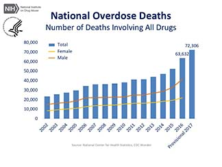 Surgeon General: Addiction Is a Disease, Not a Weakness - LHSFNA