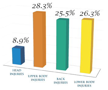 Most recent (2012) injury and illness data from the Bureau of Labor Statistics